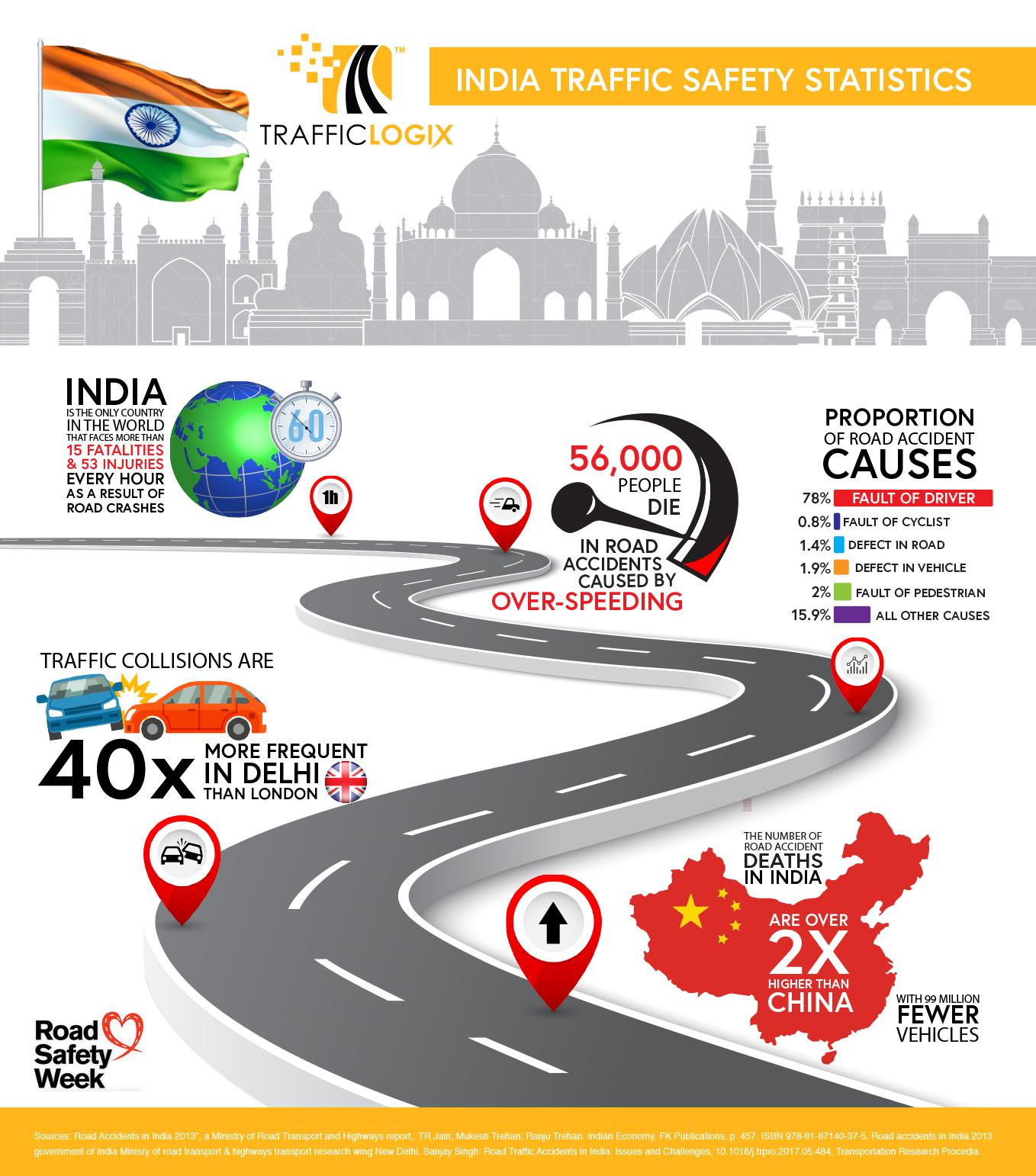 India Road Safety Statistics