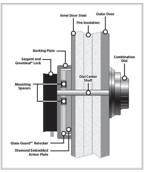 lock-cutaway
