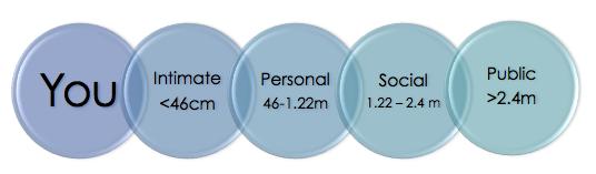 personal-zones