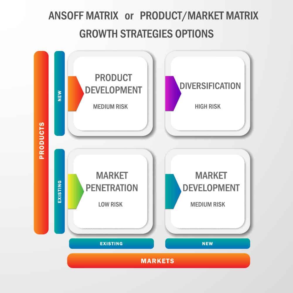Ansoff Matrix or Product Market Matrix