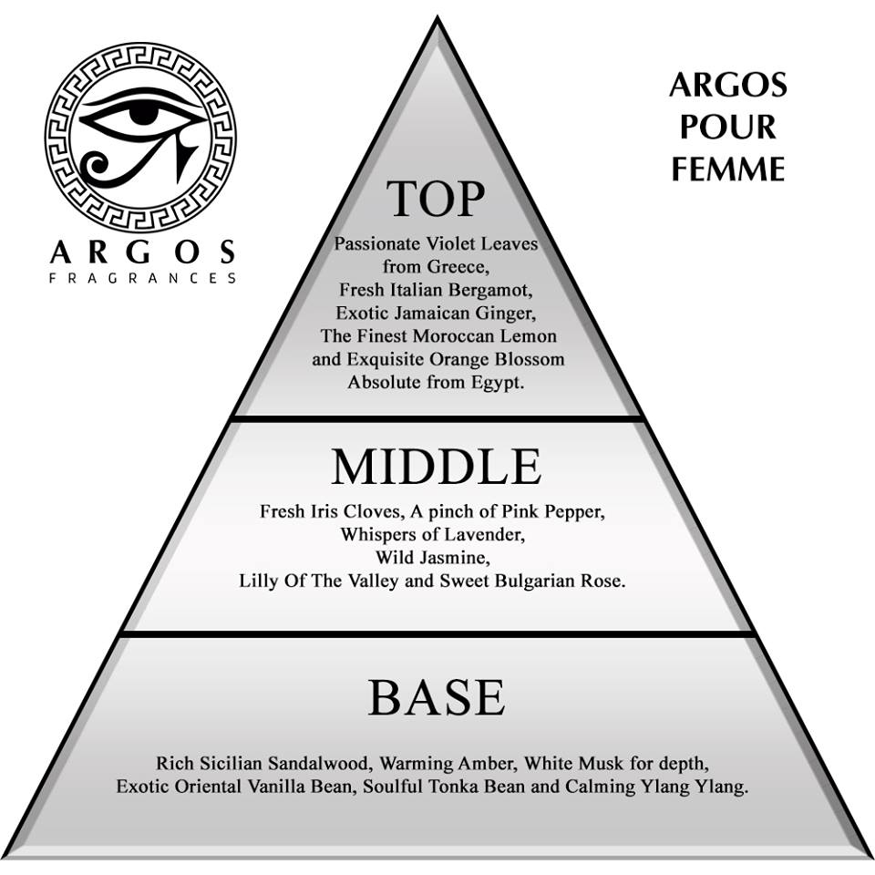 Argos Pour Femme Ingredients in Triangle Structure