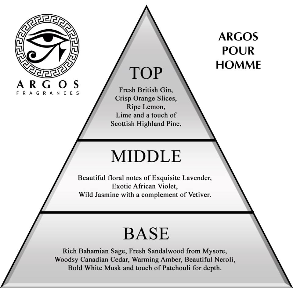 Argos Pour Home Triangle Ingredients Structure