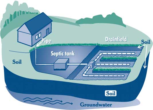 conventional septic system diagram