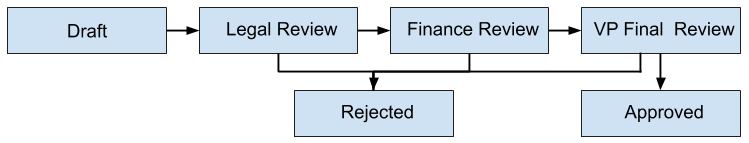 Workflow Stage Example