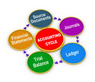 accounting-cycle