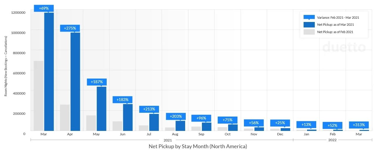 duetto pickup by month