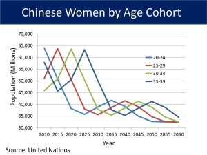 Chinese Women by Age Cohort