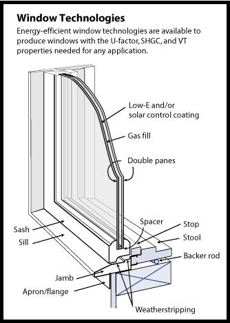 Window technologies