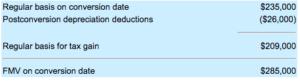 Example 3: Big gain on sale