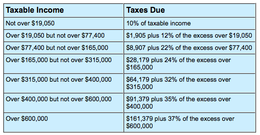 Tax bracket married couple filing jointly
