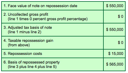 Repossessed Property Basis Calculation