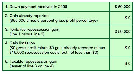 Repossession Gain Calculation