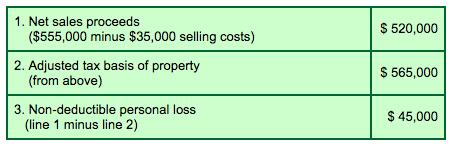 Resale Gain/Loss Calculation