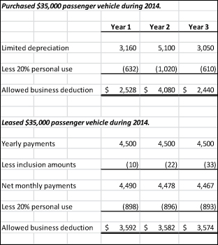 To buy or lease a company vehicle. Consider this information.
