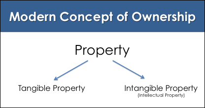 Modern concept of ownership