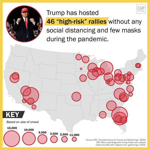 Trump's rallies recklessly endangers thousand of his supporters with limited mask wearing and no social distancing.