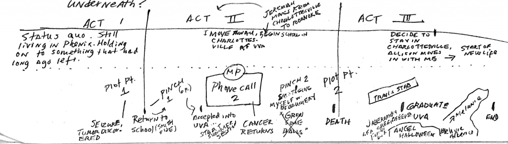 """Memoir structure of """"When the Lights Go Out at 10:16,"""" by Jeffrey Pillow"""