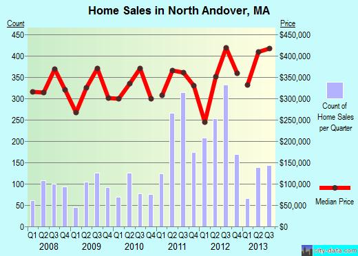 Home Sales in North Andover MA