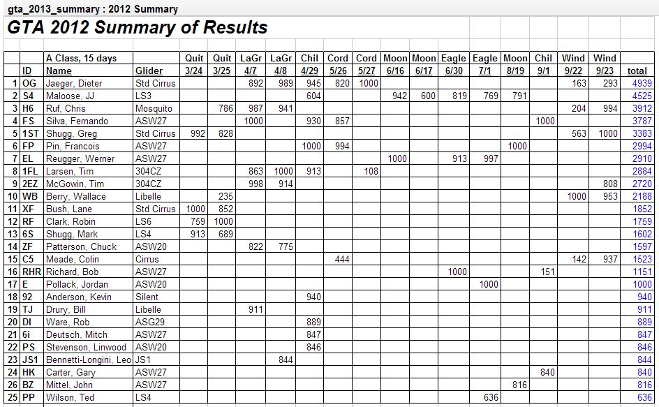 2012 Results A Class