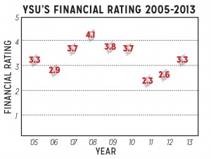 Financial Rating Graph 2005-2013