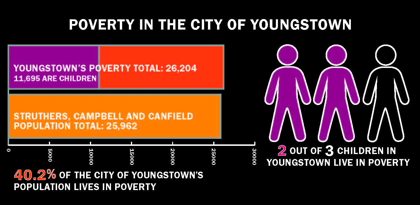 youngstown poverty