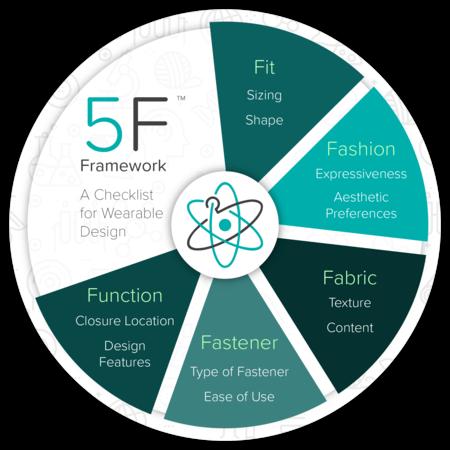 big-5F Framework