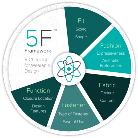 The 5F Framework