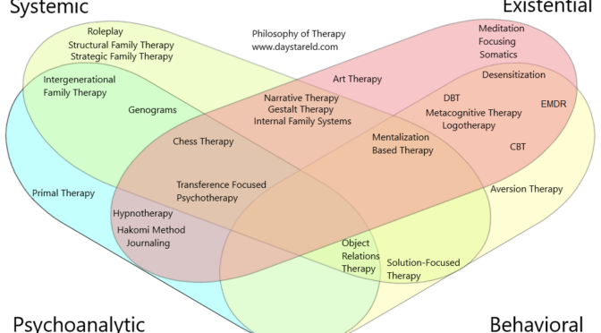 Philosophy of Therapy