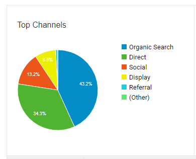 Indian Silk House Google Analytics Top Channels