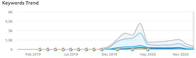 Swagbell Keywords Trend