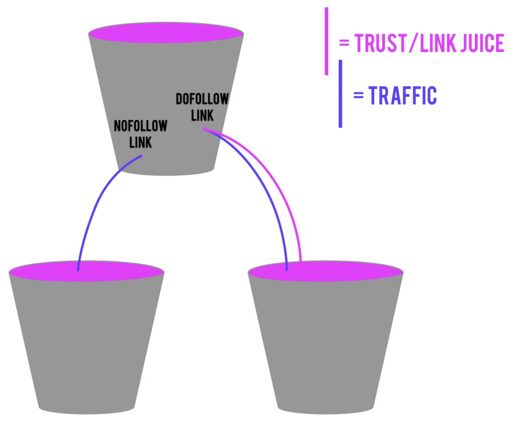 Buckets spreading traffic and trust/link juice, meant to analogize the difference between nofollow links and a dofollow links