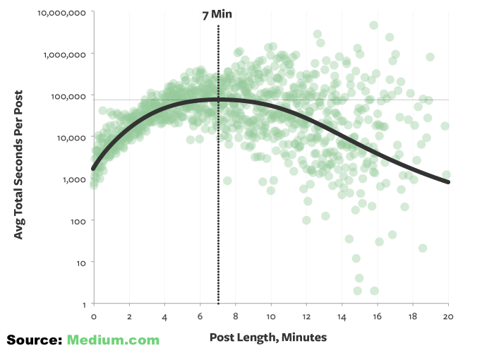 7 Minutes Is the Ideal Length of an Online Article