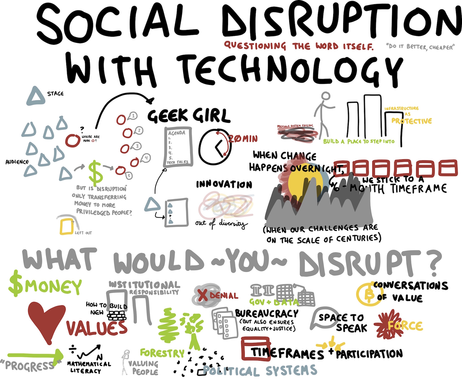 An illustration showing technology disrupting everything