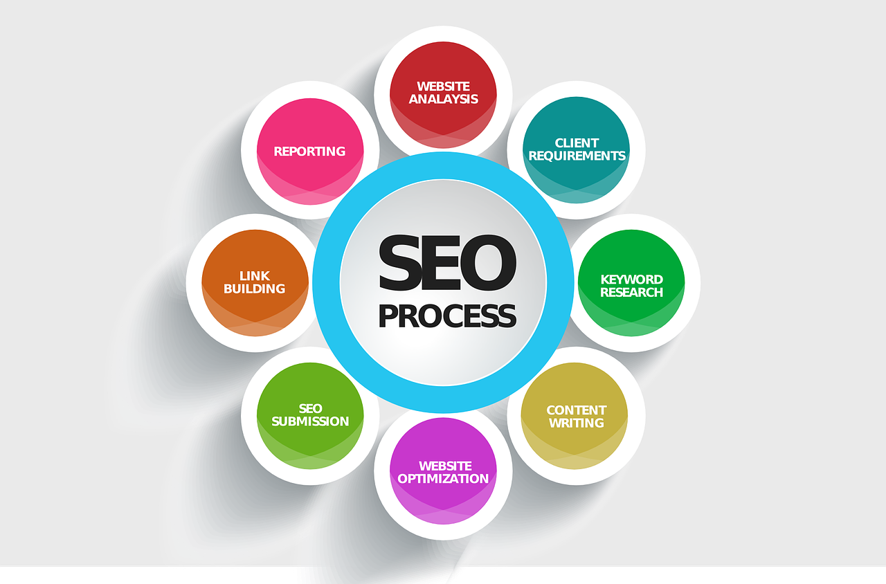 The SEO Process. Comprising of website analysis, client requirements, keyword research, content writing, website optimization, SEO submission, link building, and then reporting.
