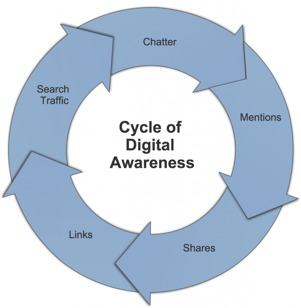 Cycle of Digital Awareness: Chatter > Mentions > Shares > Links > Search Traffic > Chatter