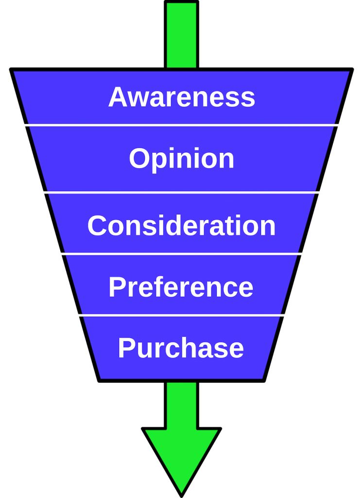 The sales funnel. Consisting of the awareness phase, then the opinion phase, then the consideration phase, then the preference phase, and then finally the purchase phase.