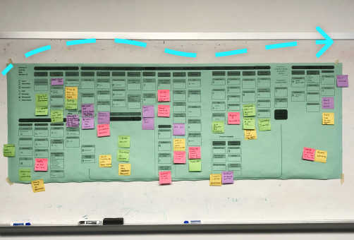 Green poster covered in sticky notes with a dotted arrow going across the top in the direction of the user journey