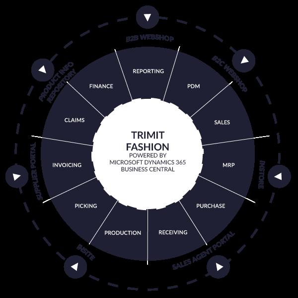 TRIMIT Fashion ERP