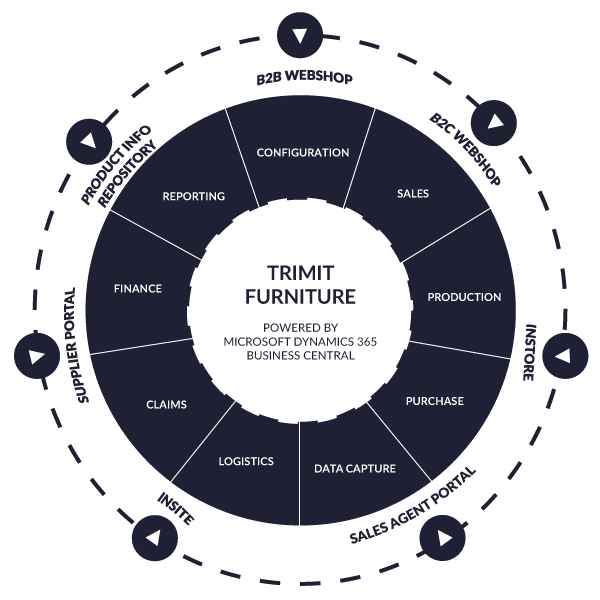 TRIMIT Furniture ERP