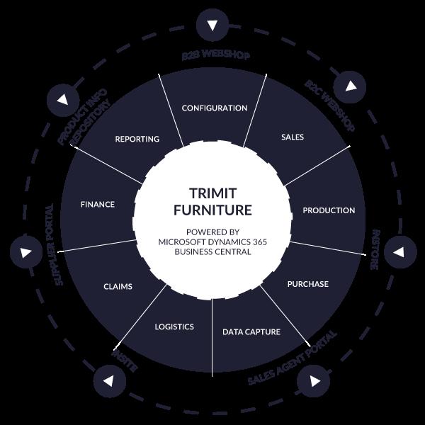 TRIMIT Furniture ERP