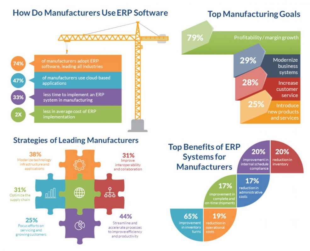 Manufacturing_infographic