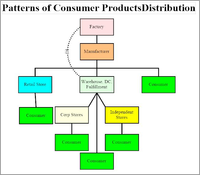 PatternsOfDistribution