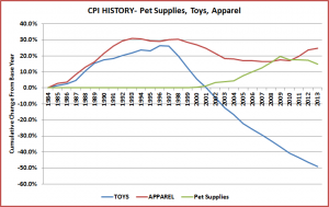SuppliesApparelToys-Graph
