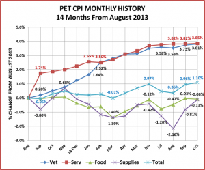 Oct14MonthlyCPI