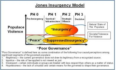 Insurgency model
