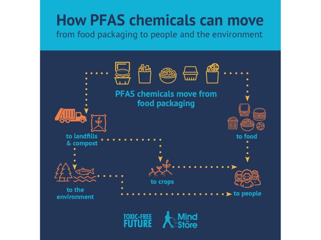 PFAS chemicals in packaging and other items