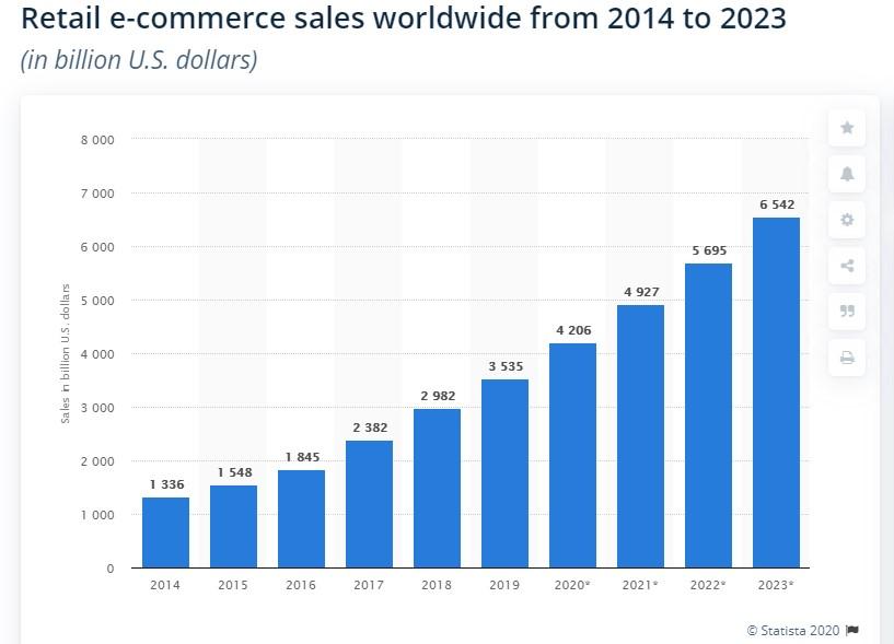 Retail-eCommerce-Statistics