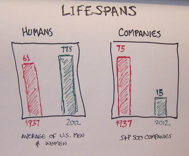 People live longer, but companies die younger.
