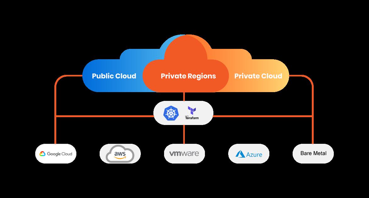 Multi Cloud Management