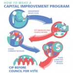 City of Newport seeks public input on capital improvement program planning document.